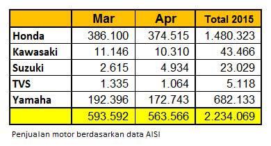 data-penjualan-motor-maret-april-2015-aisi