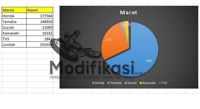 Data Penjualan Motor Maret 2015