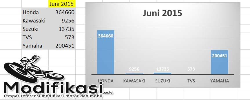 Data Penjualan Motor Tebaru AISI Juni 2015