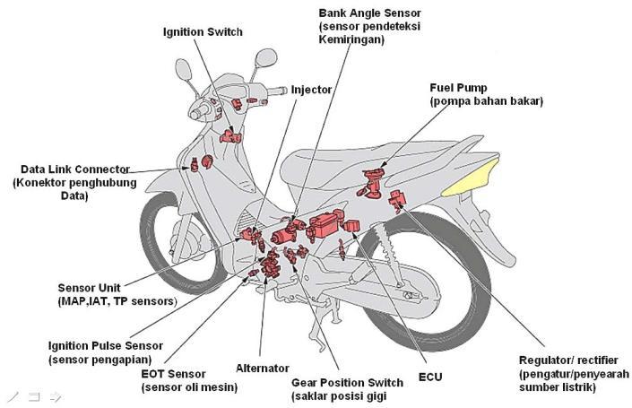 Sistem pengapian motor